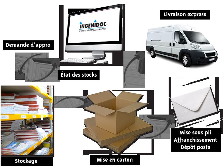 Illustration logistique